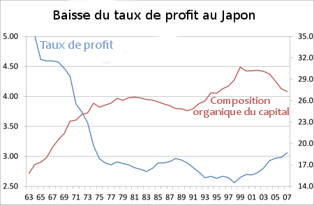 TauxProfitJapon.png