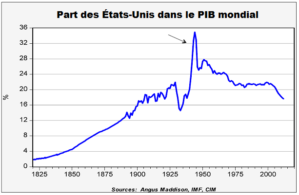 Part-USA-PIB-mondial.png